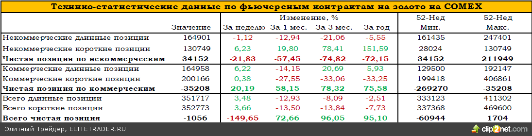 В ближайшее время торговля золотом будет сопровождаться высокой волатильностью