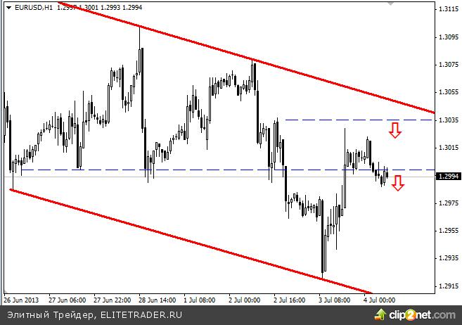 Евро и рубль консолидируются перед важными событиями