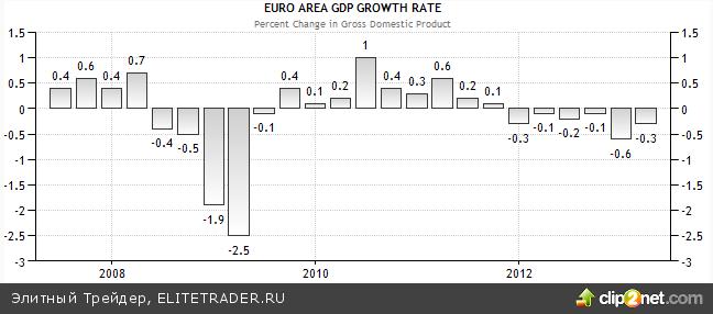 Рынки ждут сигналов от ЕЦБ