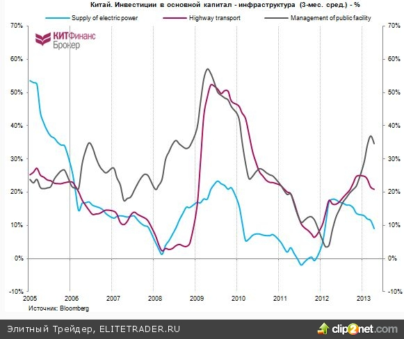 Про Китай - экономика, прогнозы, инфраструктурные инвестиции + кризис ликвидности. Кредитование и теневая экономика.