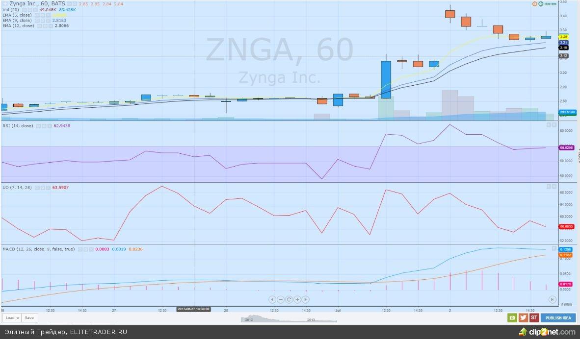 Технический анализ акций компании Zynga (ZNGA) за период с 26 июня по 3 июля