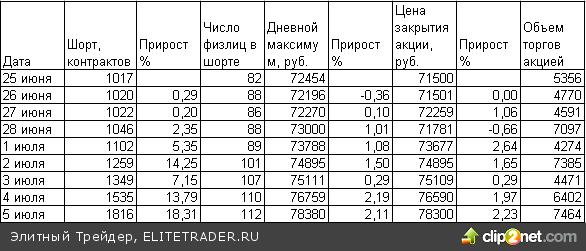 """ФОРТСовые """"мертвяки"""""""