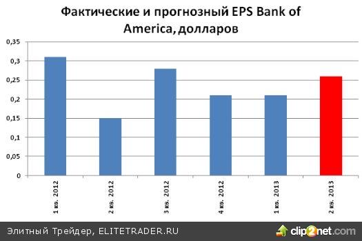 Акции Bank of America (BAC) остаются перспективными для покупок
