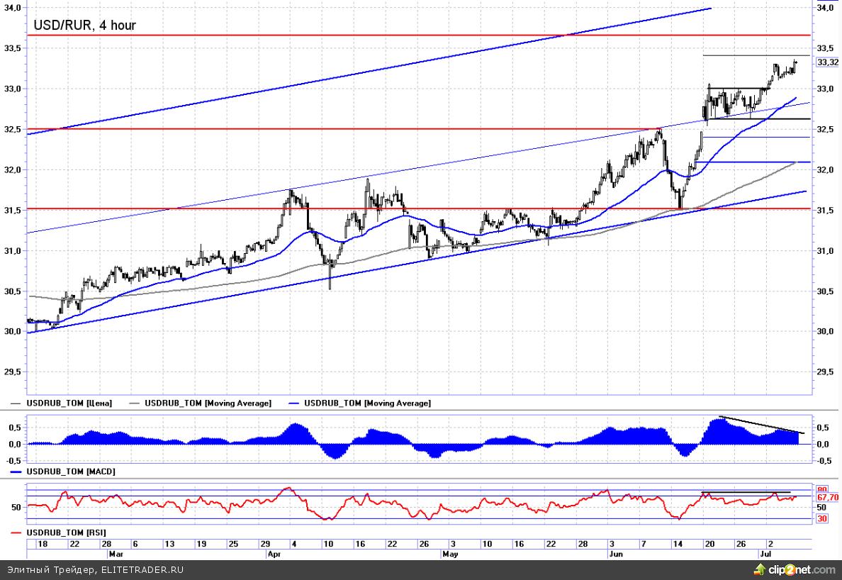 Рубль продолжает слабеть даже на растущей нефти