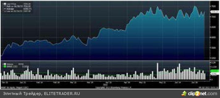К российскому фондовому рынку возвращается интерес зарубежных инвесторов