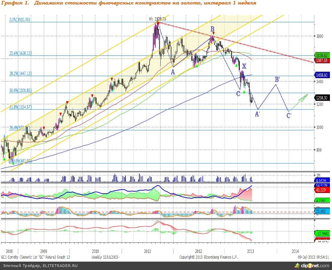 В среднесрочной перспективе ожидаем роста котировок золота