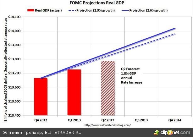 4 факта, намекающие Бернанке на преждевременность exit strategy