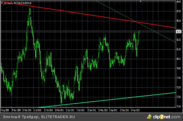 Индекс доллара – еще немного до целей