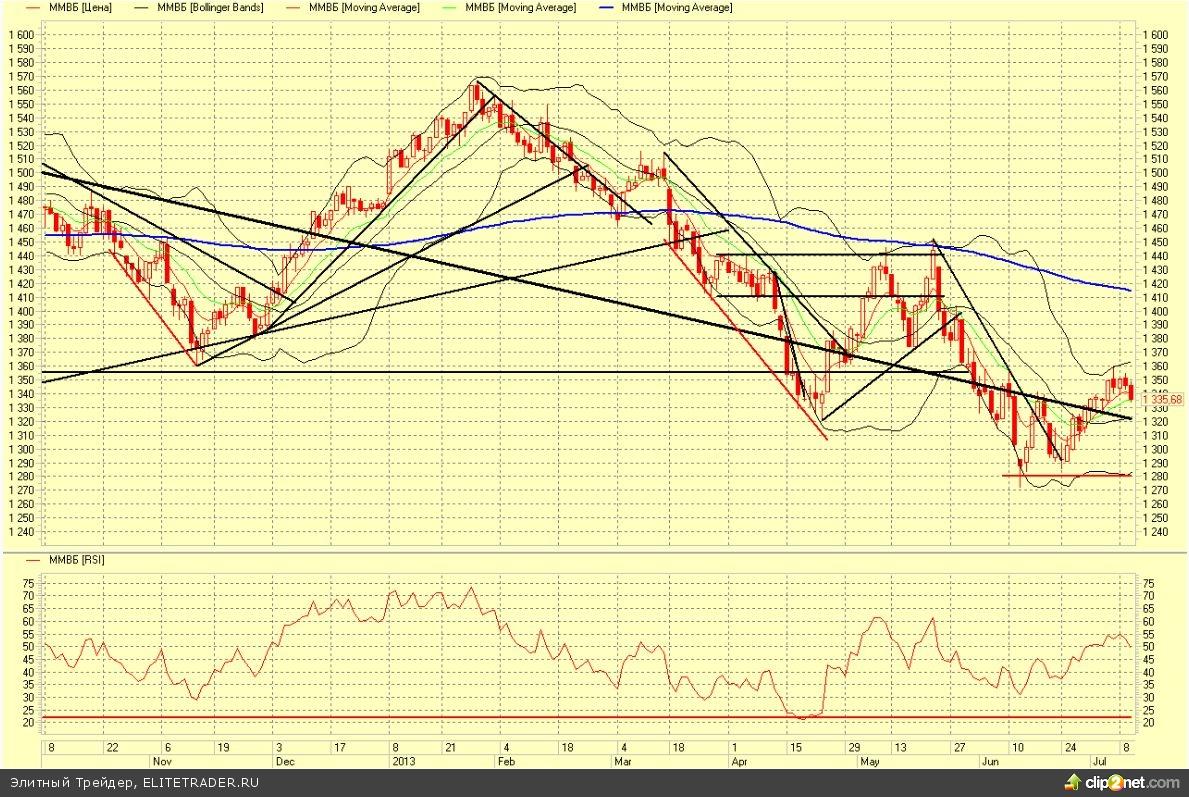 Доллар начал корректироваться, рынок пытается бодриться