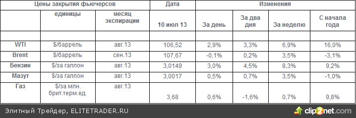Речь Бернанке и резкое снижение запасов взметнули вверх цены нефти в США