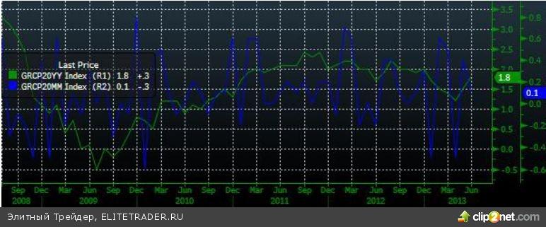 Публикация стенограмм июньского заседания ФРС поддержала рост