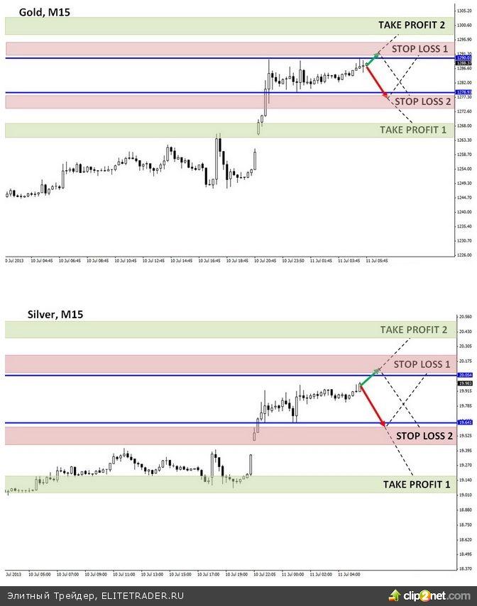 Золото и серебро выросли на фоне протоколов ФРС США и выступления Бернанке