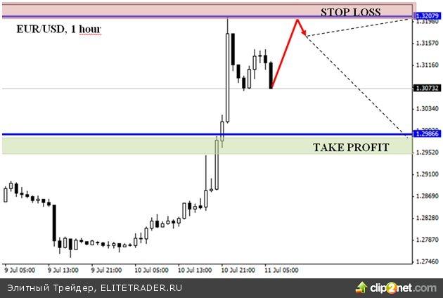 Бернанке поддержал евро