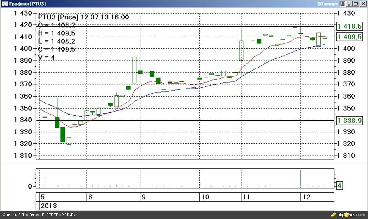 Завершившаяся торговая неделя на срочном рынке ФОРТС прошла под знаком существенного роста стоимости наиболее ликвидных товарных контрактов