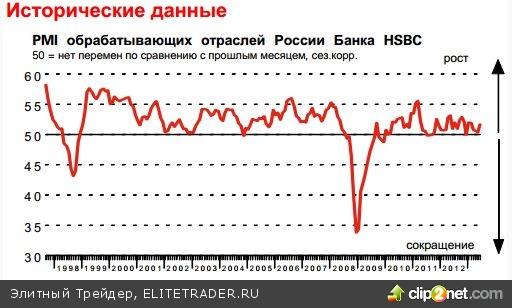 Третий квартал запрёт рубль в диапазон