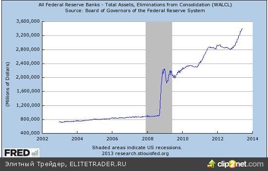 Вся правда о ФРС США