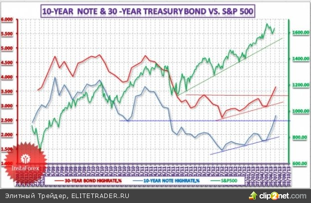 Повышение доходностей десяти- и тридцатилетних облигаций превратилось в устойчивый тренд, который в своей динамике совпадает с тенденцией на рынке акций