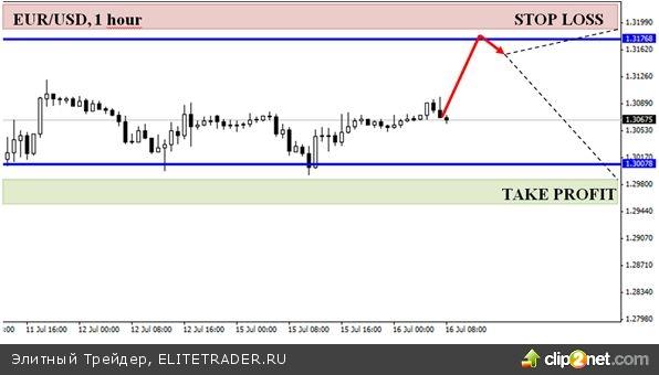 Евро-доллар в ожидании Бернанке