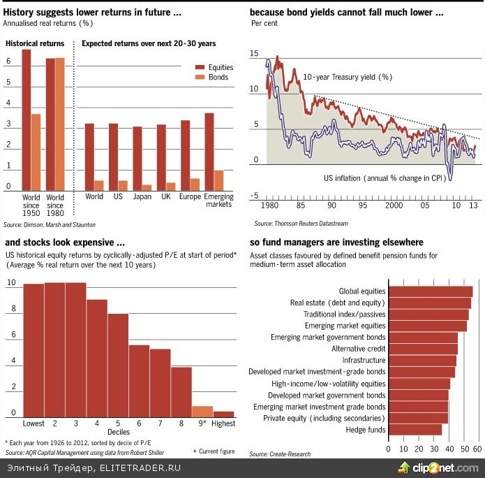 Ликвидность на рынке победила доходность?