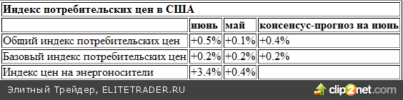 Стоимость USD зависит от доклада Бернанке