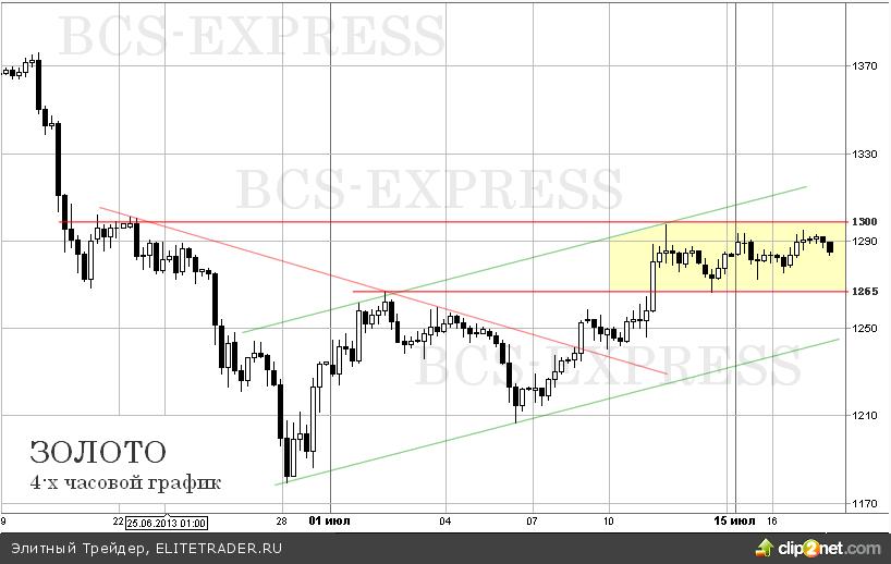 Золото торгуется возле 3-х недельных максимумов перед выступление главы ФРС
