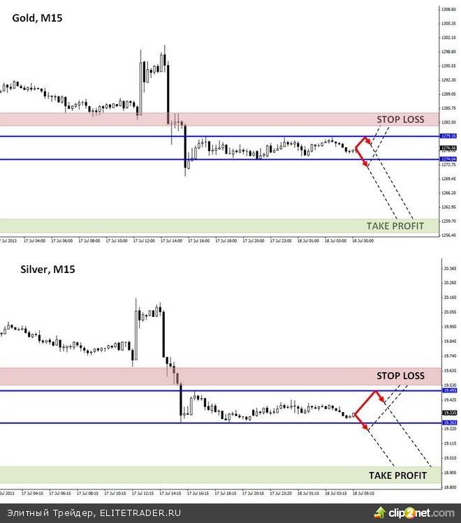 Золото и серебро снизились на фоне комментариев Бернанке