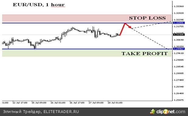 Евро-доллар склонен к снижению