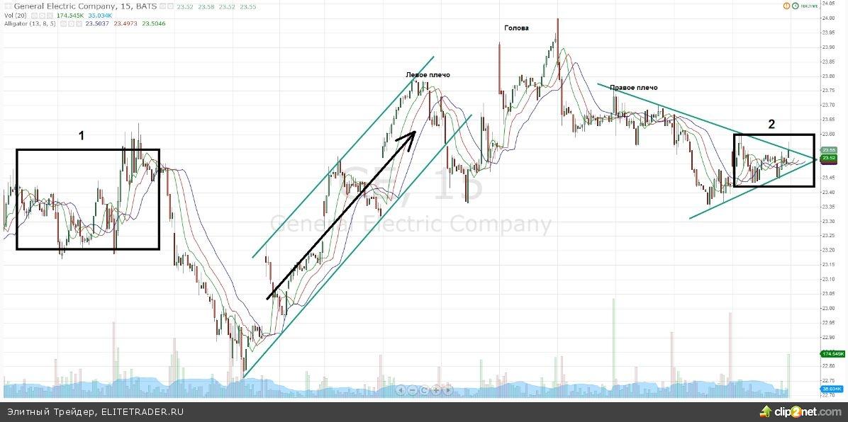 General Electric: Технический анализ акций