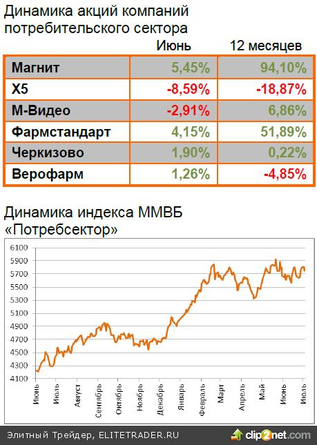 Динамику рынков определяют спекуляции о судьбе QE3