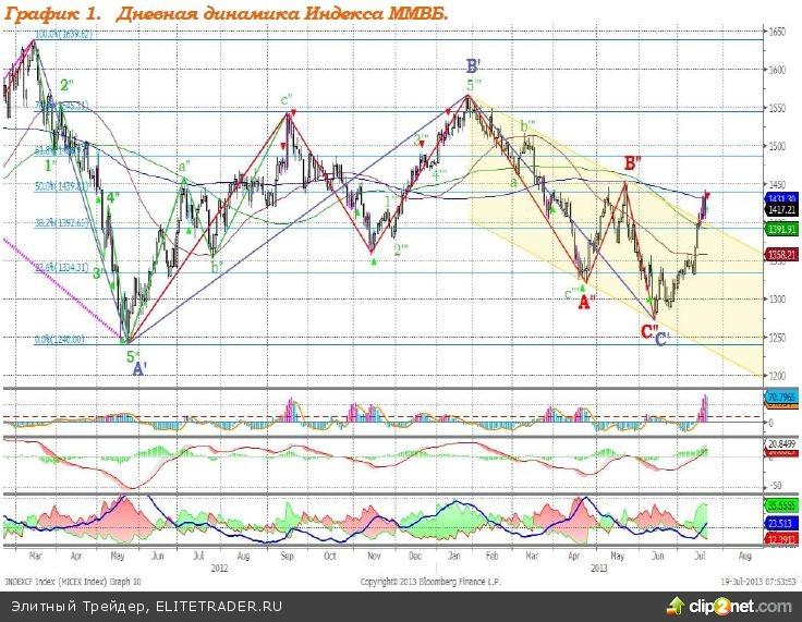Индекс S&P 500 вновь обновил исторический максимум