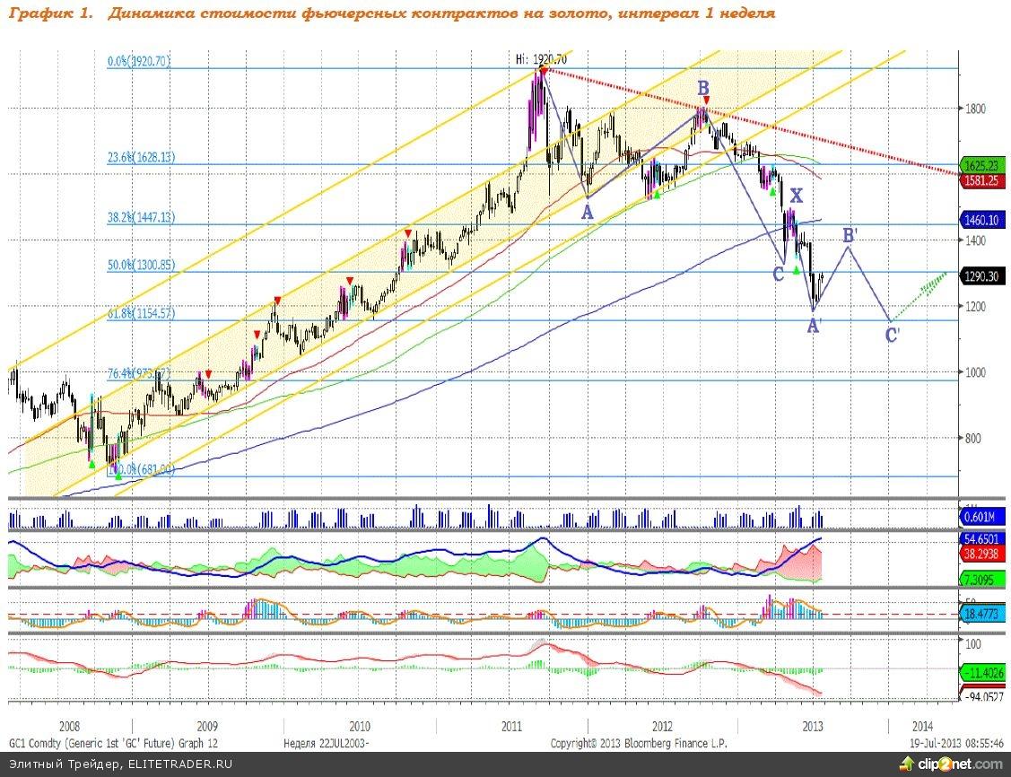 Ситуация на рынке золота уравновесилась