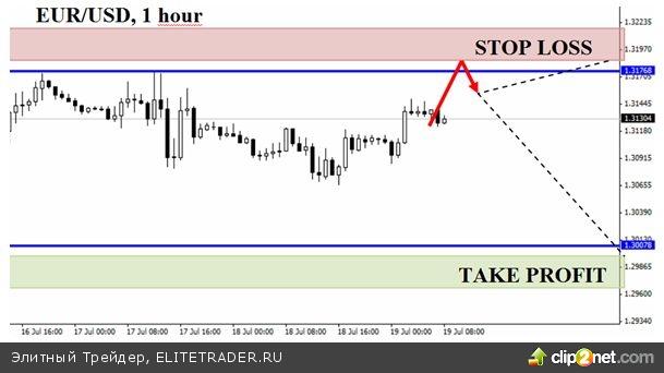 Евро слабеет