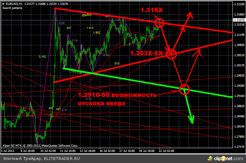 Внимание рынков на уходящей неделе было приковано к выступлению Бернанке в Конгрессе США