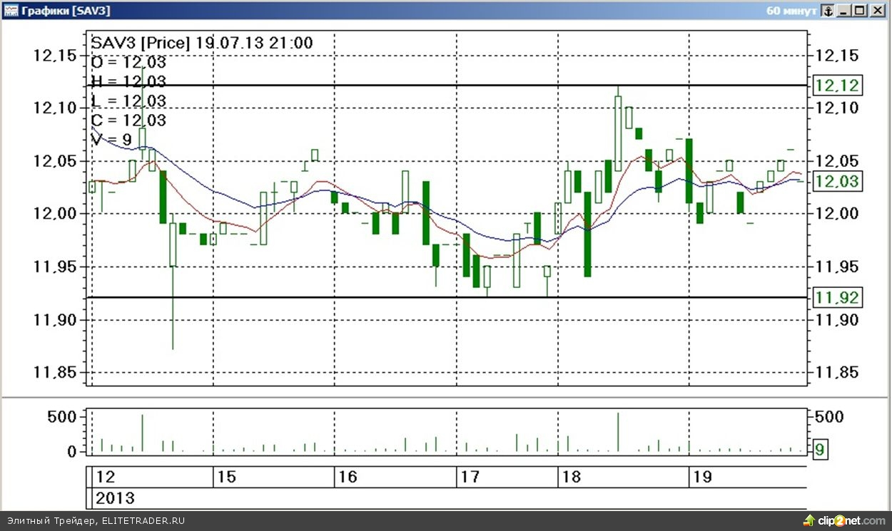 Завершившаяся торговая неделя на срочном рынке ФОРТС прошла под знаком незначительного изменения стоимости наиболее ликвидных товарных контрактов