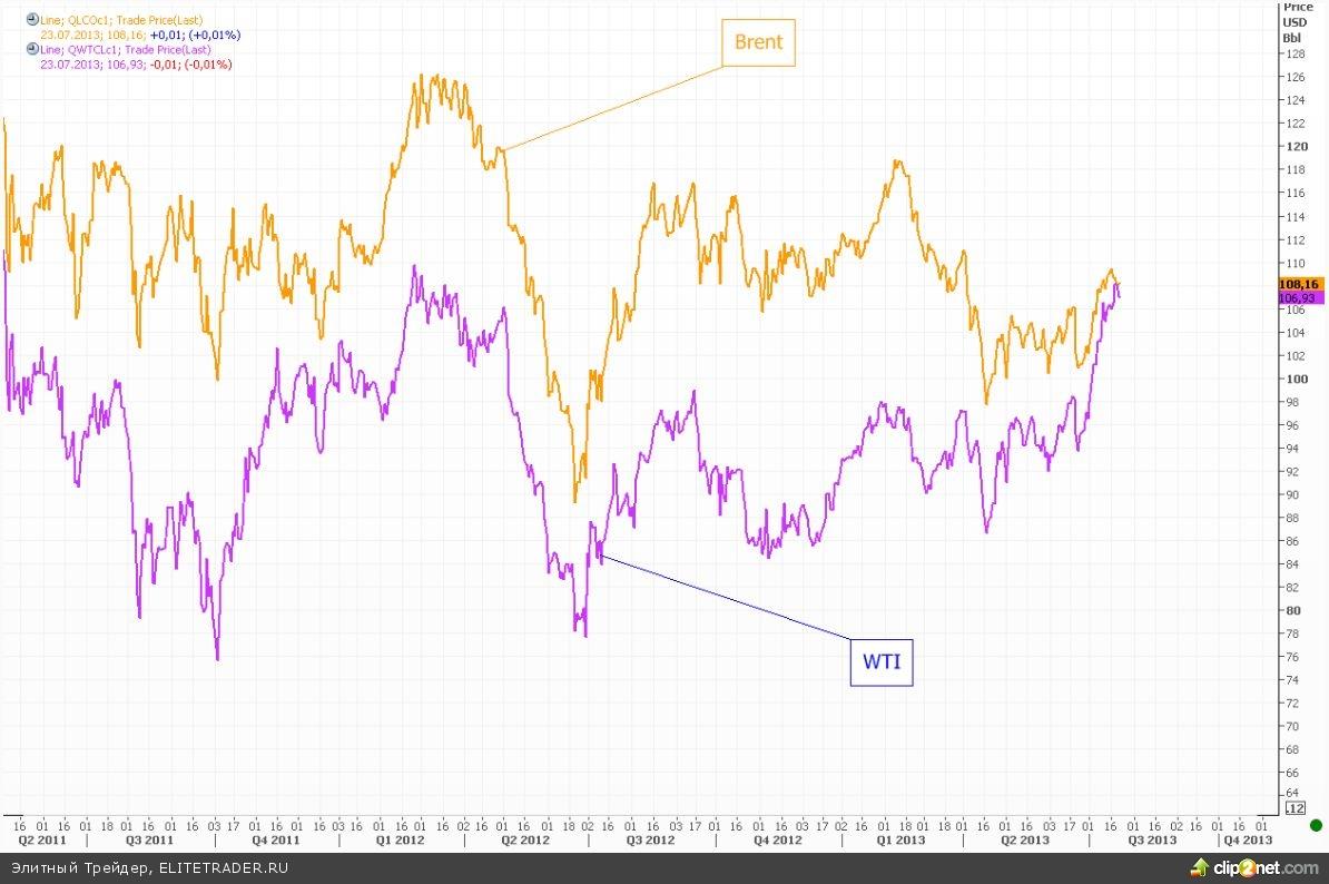 Спустя три года цена на WTI снова превысила стоимость Brent