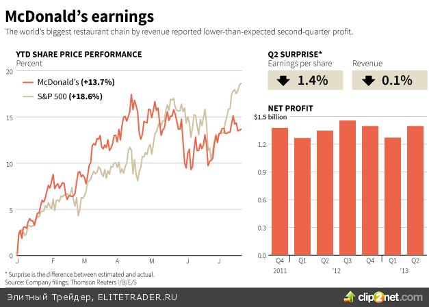 Экономисты ожидают снижения покупок ФРС в сентябре на $20 млрд.