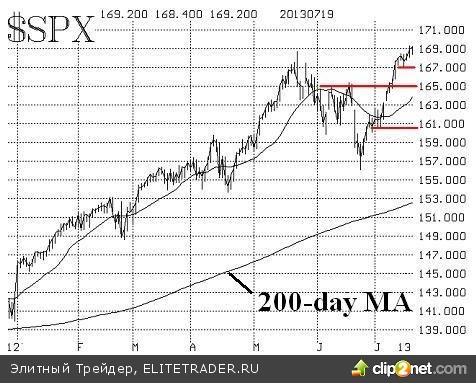 Перекупленность рынка растет