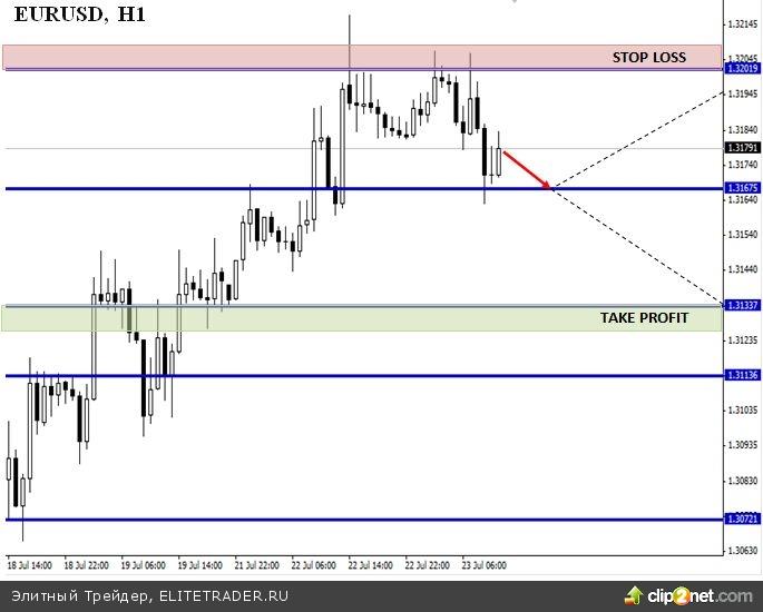 Дело не в силе евро, а в слабости доллара