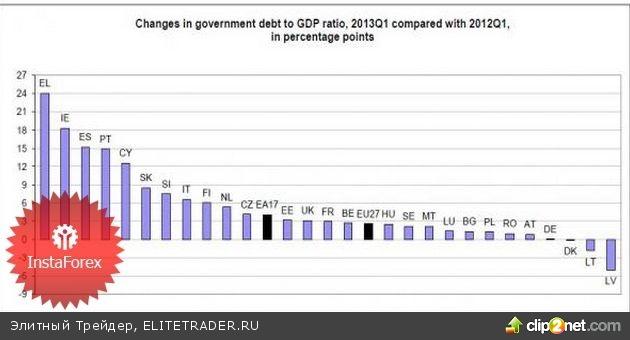 Евро пользуется отсутствием внимания