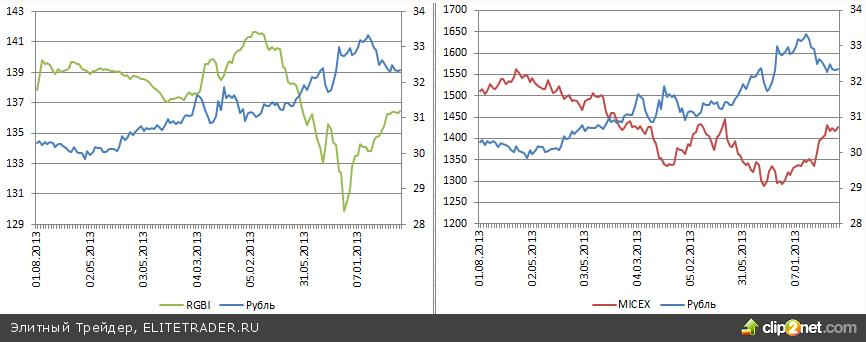 Рубль не желает считаться с QE