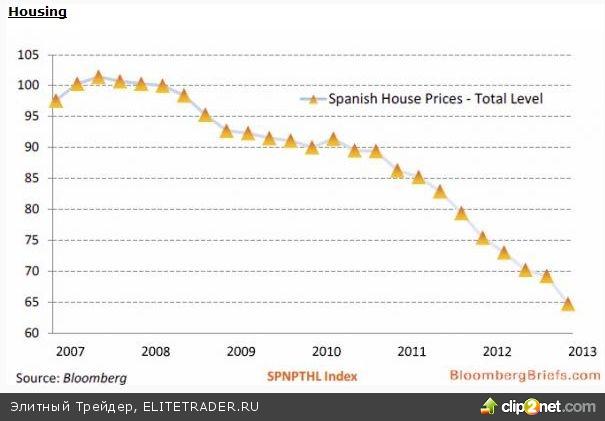 Испанцы составляют 1/3 от всех безработных еврозоны