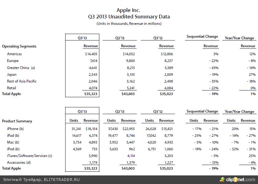 Ралли в бумагах Apple сделало Nasdaq 100 лидером роста