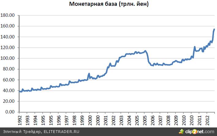 Монетарное возрождение Японии