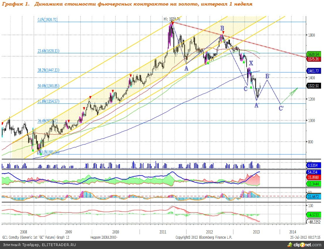 Макростатистика стала основным драйвером цен на золото