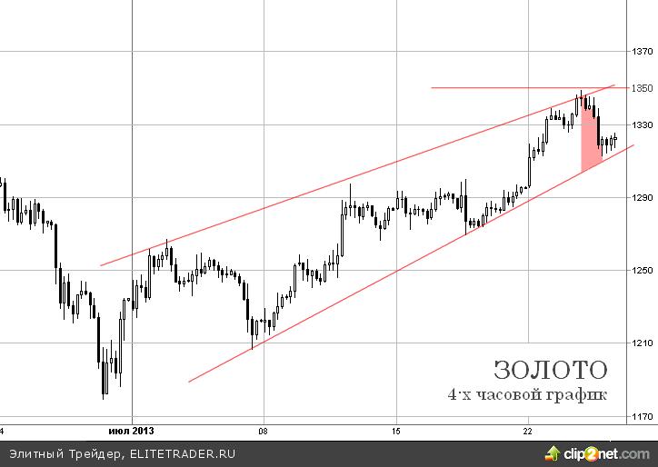 Американская статистика в преддверии заседания ФРС привела к коррекции на рынке золота