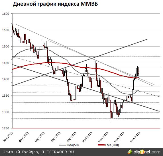 Российский рынок сегодня попытается продолжить нисходящую коррекцию и уйти ниже 1400 пунктов по индексу ММВБ