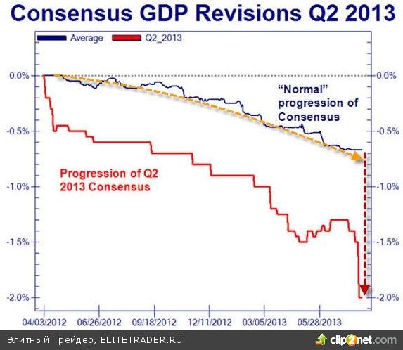 Насколько плоха экономика США?