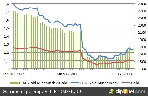 Центробанки охладели к золоту