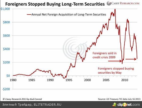 Развитый мир планомерно движется к банкротству. Биржа COMEX скоро не сможет поставлять золотые слитки