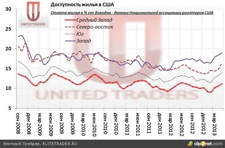 Акции REIT: В США падает доступность жилья